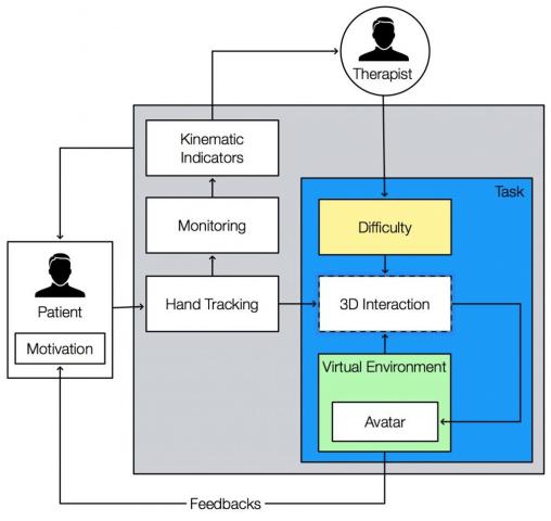 Schéma de fonctionnement patient/système/thérapeute
